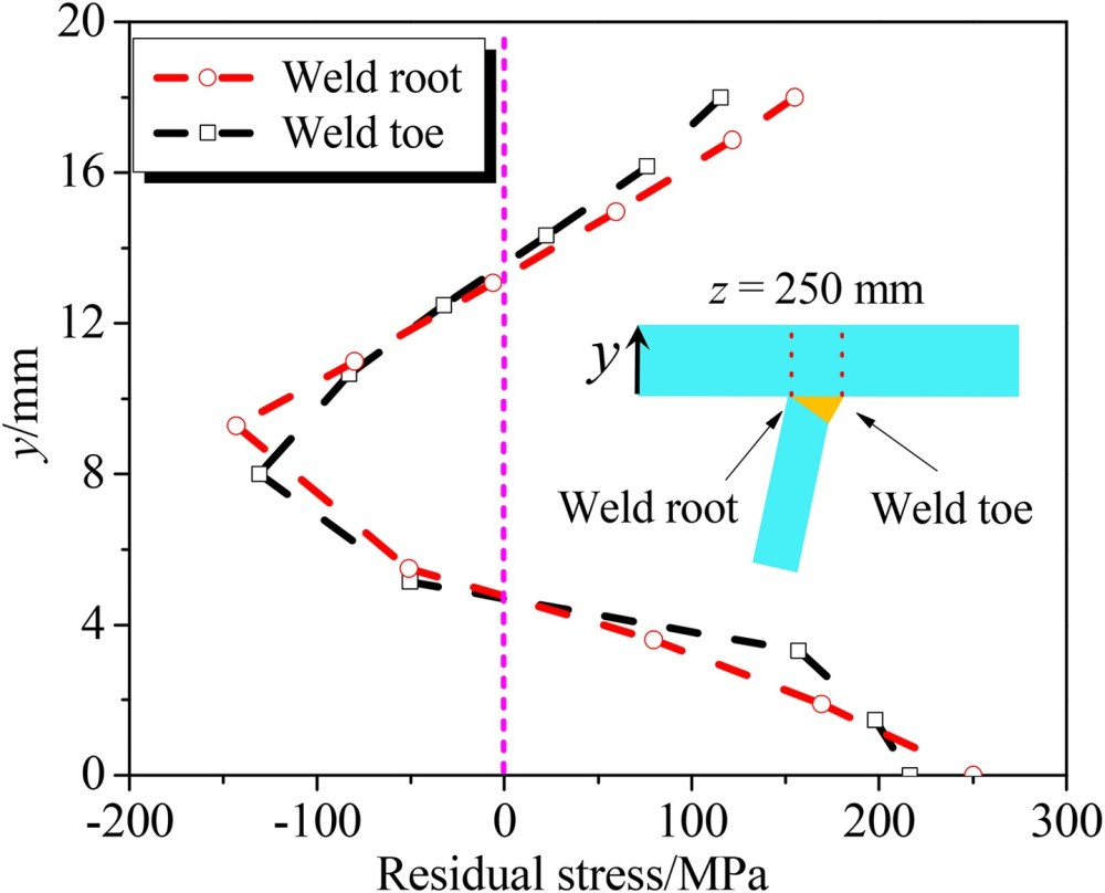 medium resolution of strain energy based fatigue life evaluation of deck to rib welded joints in osd considering combined effects of stochastic traffic load and welded residual