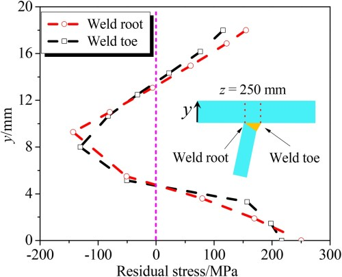 small resolution of strain energy based fatigue life evaluation of deck to rib welded joints in osd considering combined effects of stochastic traffic load and welded residual