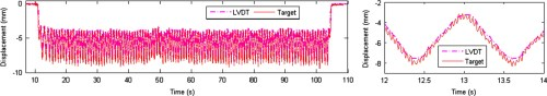 small resolution of nontarget vision sensor for remote measurement of bridge dynamic response journal of bridge engineering vol 20 no 12
