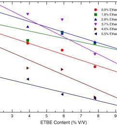 vapor pressure and octane numbers of ternary gasoline ethanol etbe blends journal of energy engineering vol 140 no 3 [ 1037 x 847 Pixel ]