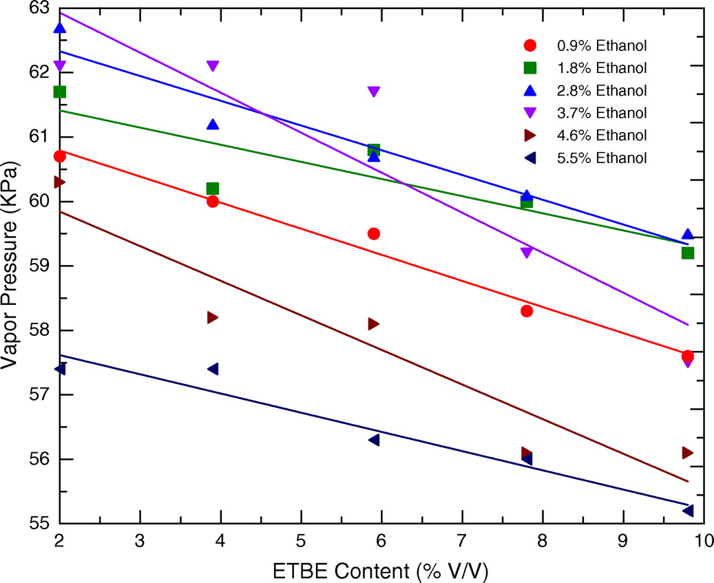 hight resolution of vapor pressure and octane numbers of ternary gasoline ethanol etbe blends journal of energy engineering vol 140 no 3