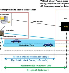 design and predeployment assessment of an integrated intersection dilemma zone protection system journal of transportation engineering vol 142 no 12 [ 2084 x 1189 Pixel ]