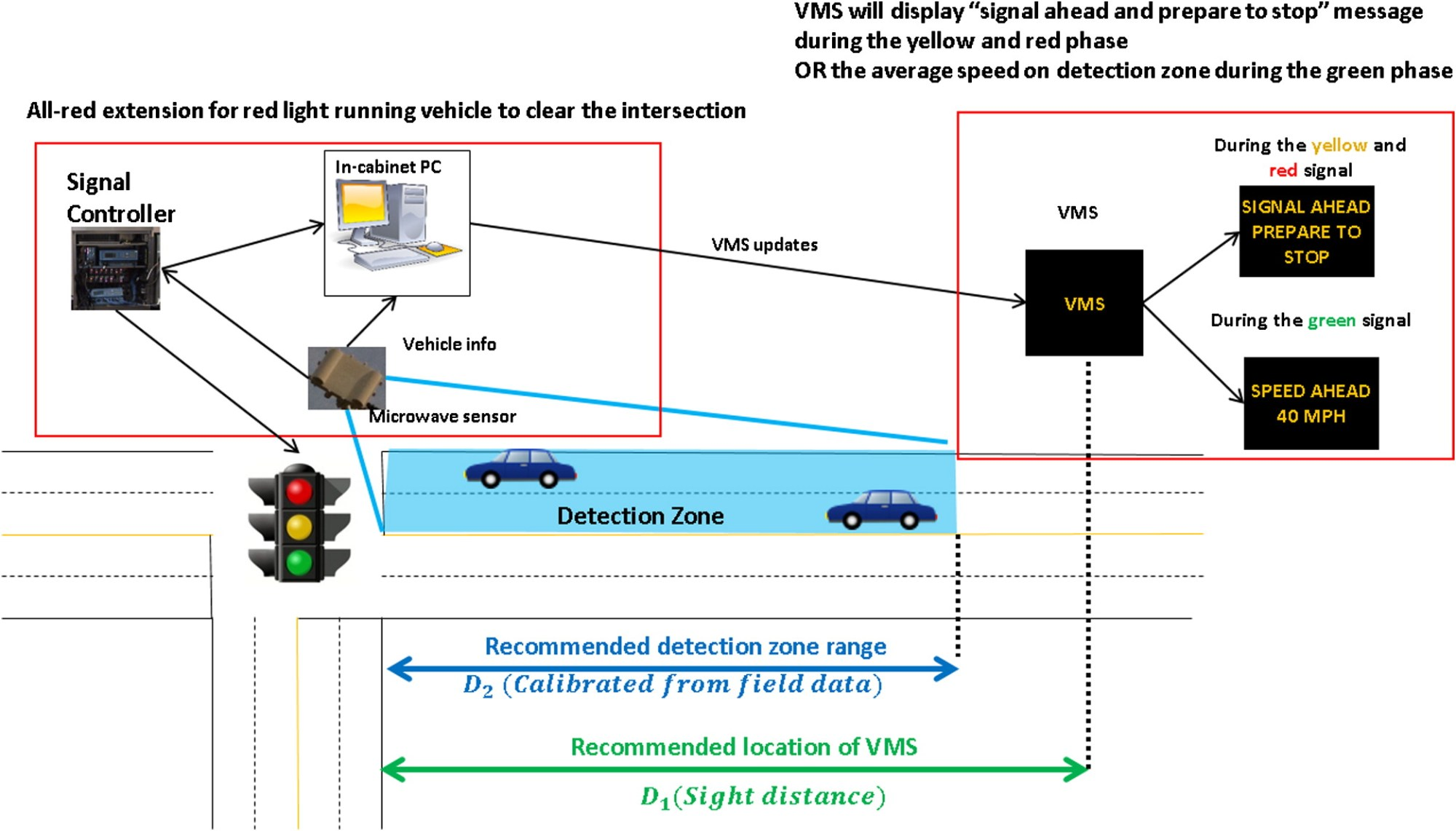 hight resolution of design and predeployment assessment of an integrated intersection dilemma zone protection system journal of transportation engineering vol 142 no 12