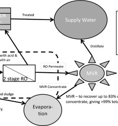 development of a treatment process for electrodialysis reversal concentrate with intermediate softening and secondary reverse osmosis to approach 98 percent  [ 1767 x 872 Pixel ]