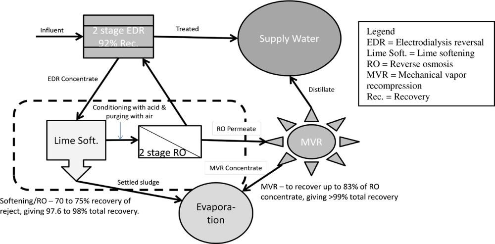 medium resolution of development of a treatment process for electrodialysis reversal concentrate with intermediate softening and secondary reverse osmosis to approach 98 percent