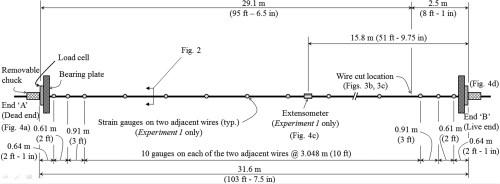 small resolution of experimental and numerical evaluation of unbonded posttensioning tendons subjected to wire breaks journal of bridge engineering vol 21 no 10