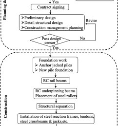 horizontal translocation of a high rise building case study journal of performance of constructed facilities vol 27 no 3 [ 964 x 1599 Pixel ]