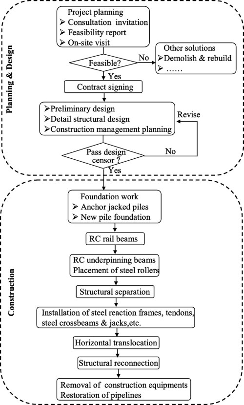 small resolution of horizontal translocation of a high rise building case study journal of performance of constructed facilities vol 27 no 3