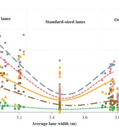relationship between lane width and safety along urban expressways in shanghai journal of transportation engineering part a systems vol 145 no 3 [ 1635 x 876 Pixel ]