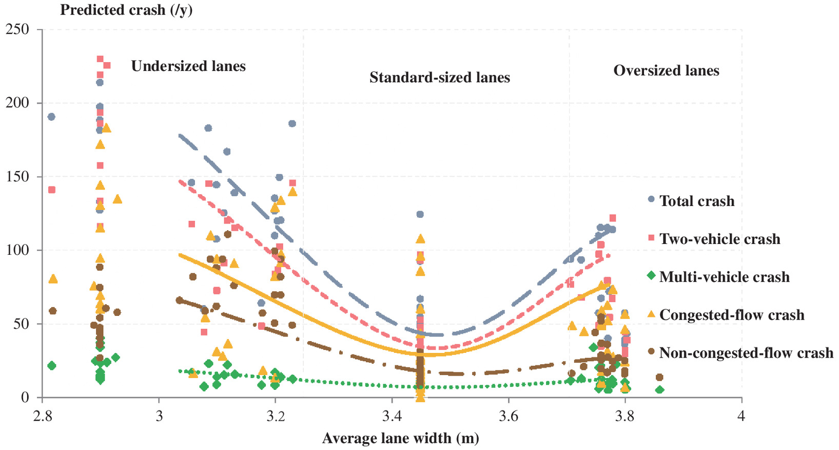 hight resolution of relationship between lane width and safety along urban expressways in shanghai journal of transportation engineering part a systems vol 145 no 3