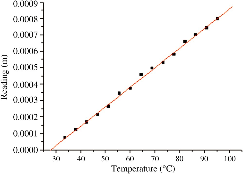 medium resolution of thermal behavior of steel cables in prestressed steel structures journal of materials in civil engineering vol 23 no 9