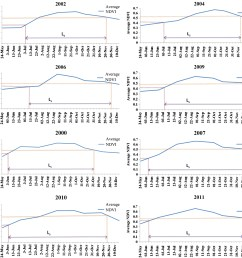 footprints of el ni o southern oscillation on rainfall and ndvi based vegetation parameters in river basin in central india journal of hydrologic  [ 2200 x 2055 Pixel ]
