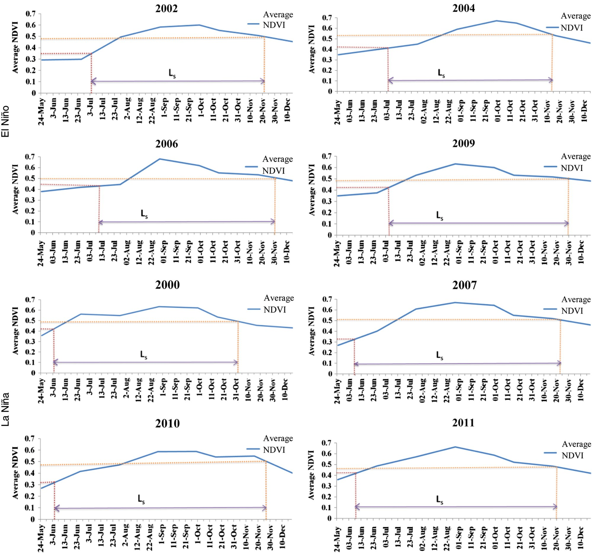 hight resolution of footprints of el ni o southern oscillation on rainfall and ndvi based vegetation parameters in river basin in central india journal of hydrologic