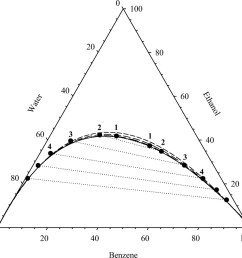 model to describe the binodal curve on a type 1 ternary phase diagram journal of environmental engineering vol 136 no 6 [ 995 x 923 Pixel ]