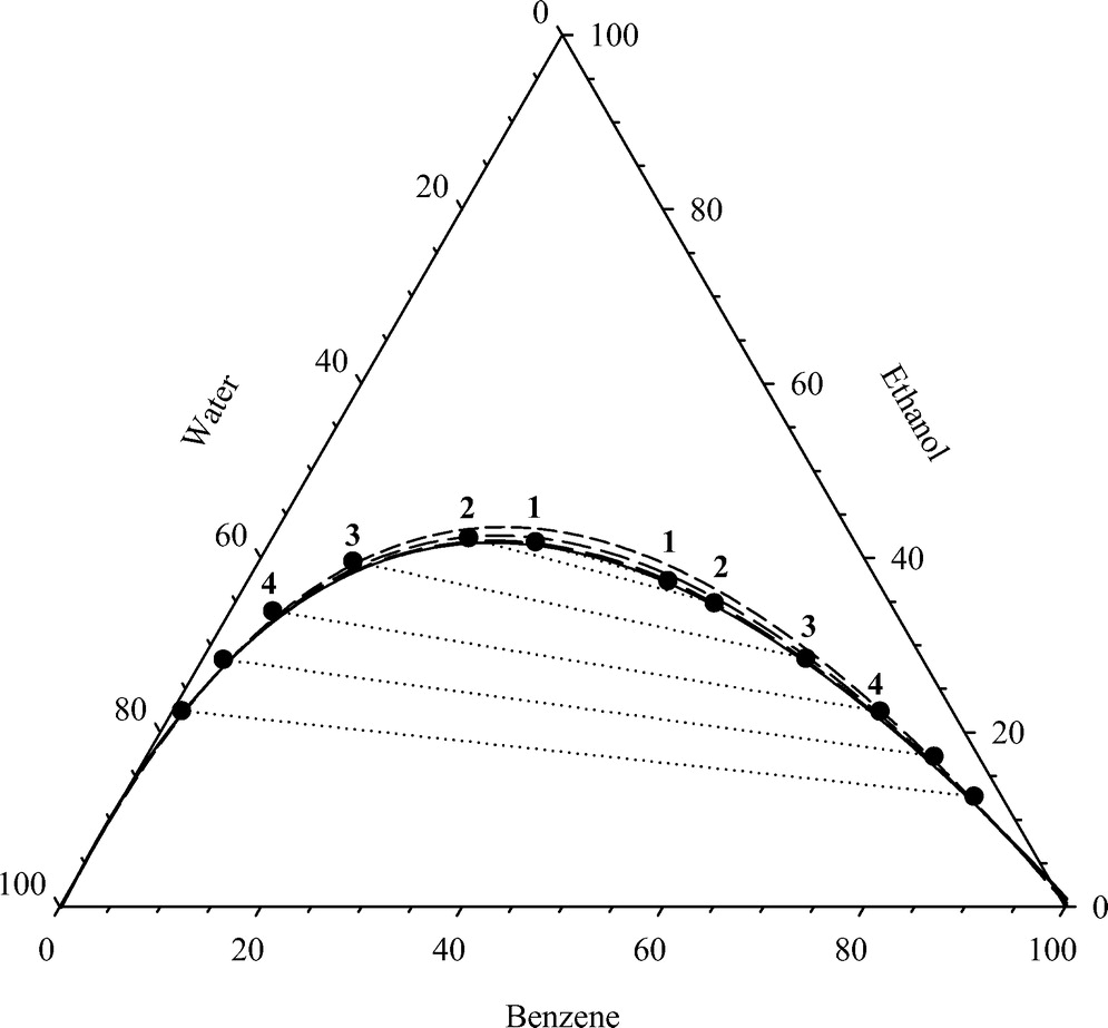 hight resolution of model to describe the binodal curve on a type 1 ternary phase diagram journal of environmental engineering vol 136 no 6