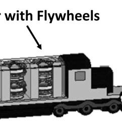 hybrid train power with diesel locomotive and slug car based flywheels for nox and fuel reduction journal of energy engineering vol 138 no 4 [ 2941 x 629 Pixel ]