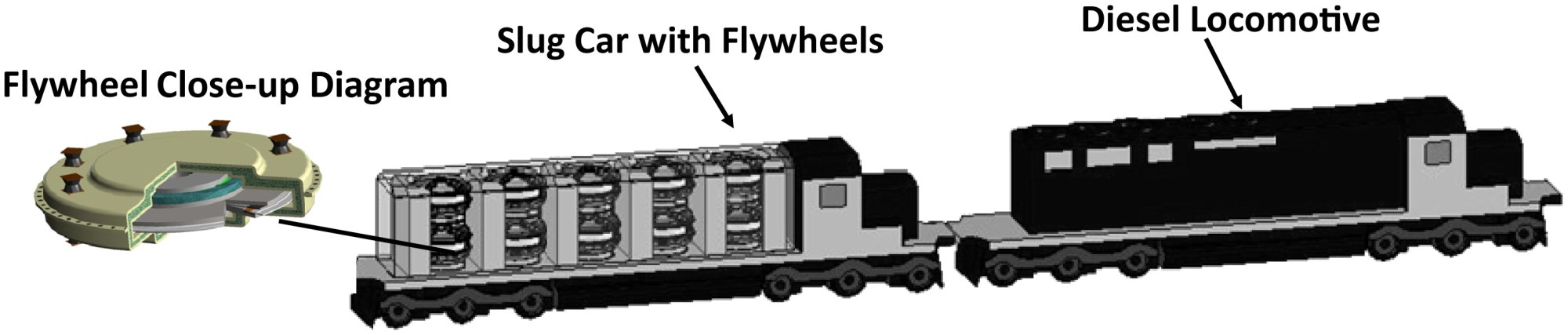 hight resolution of hybrid train power with diesel locomotive and slug car based flywheels for nox and fuel reduction journal of energy engineering vol 138 no 4