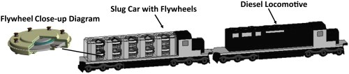 small resolution of hybrid train power with diesel locomotive and slug car based flywheels for nox and fuel reduction journal of energy engineering vol 138 no 4
