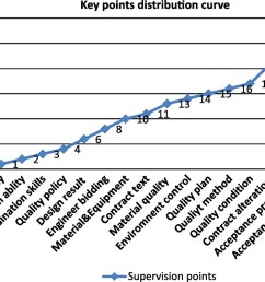 quality management evaluation based on self control and cosupervision mechanism in pip journal of management in engineering vol 30 no 2 [ 1055 x 750 Pixel ]