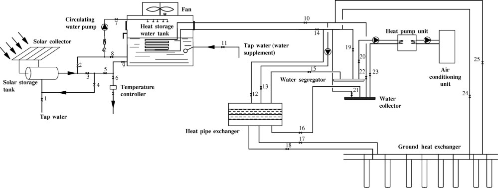medium resolution of design and experimental testing of a ground source heat pump system based on energy saving solar collector journal of energy engineering vol 142 no 3