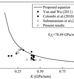 effects of freeze thaw cycles on the behavior of the bond between cfrp plates and concrete substrates journal of composites for construction vol 22  [ 1688 x 1296 Pixel ]