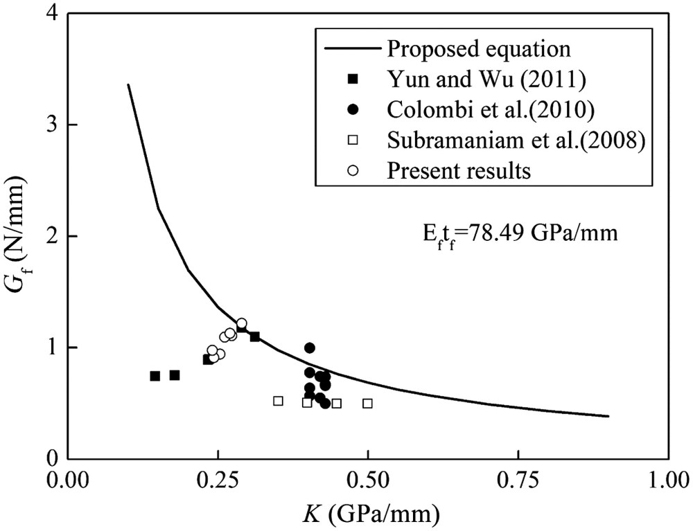 medium resolution of effects of freeze thaw cycles on the behavior of the bond between cfrp plates and concrete substrates journal of composites for construction vol 22