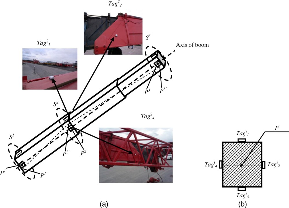 medium resolution of crane pose estimation using uwb real time location system journal of computing in civil engineering vol 26 no 5