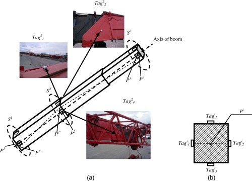 small resolution of crane pose estimation using uwb real time location system journal of computing in civil engineering vol 26 no 5