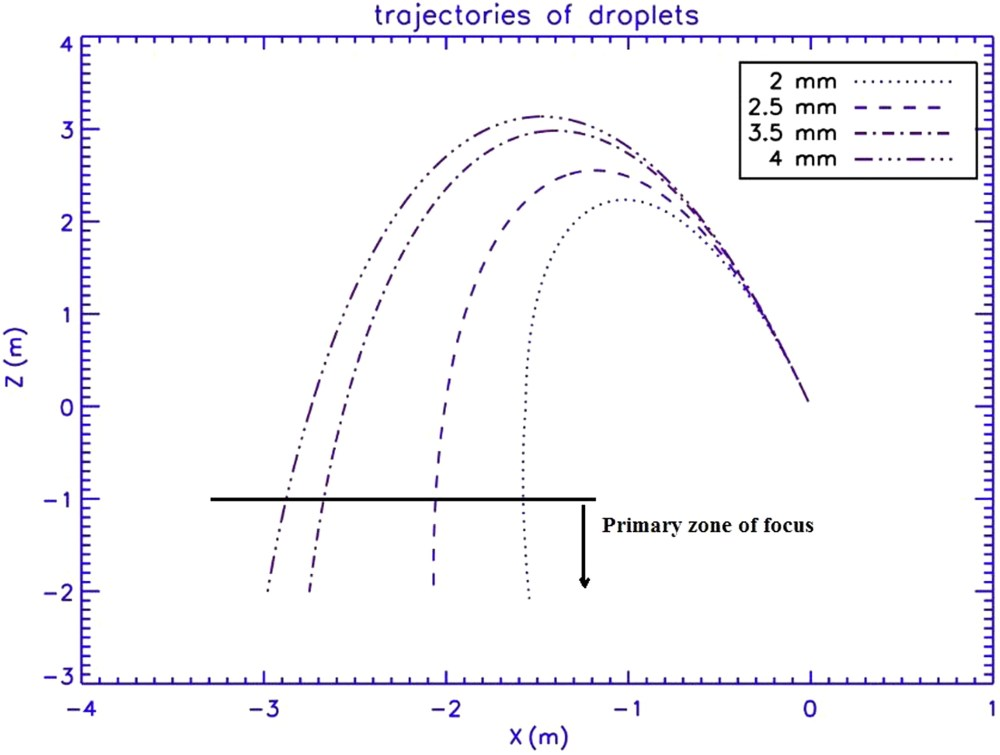 medium resolution of droplet spectrum analysis from artificially generated rain showers journal of irrigation and drainage engineering vol 140 no 8