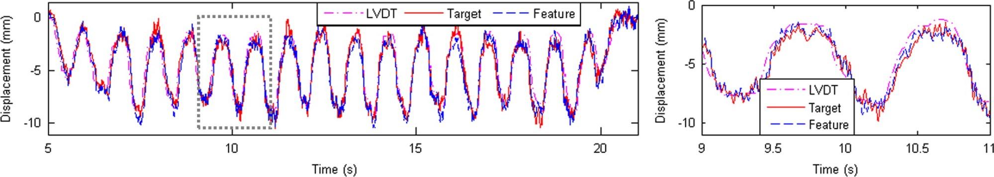 hight resolution of nontarget vision sensor for remote measurement of bridge dynamic response journal of bridge engineering vol 20 no 12