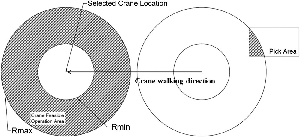 medium resolution of algorithm for mobile crane walking path planning in congested industrial plants journal of construction engineering and management vol 141 no 2