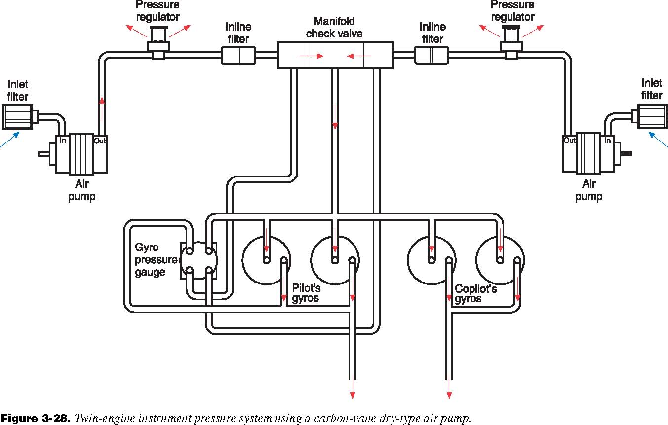 hight resolution of pressure systems