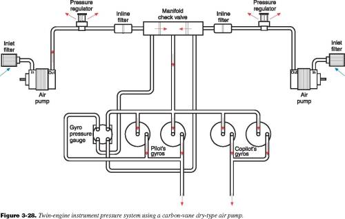 small resolution of pressure systems