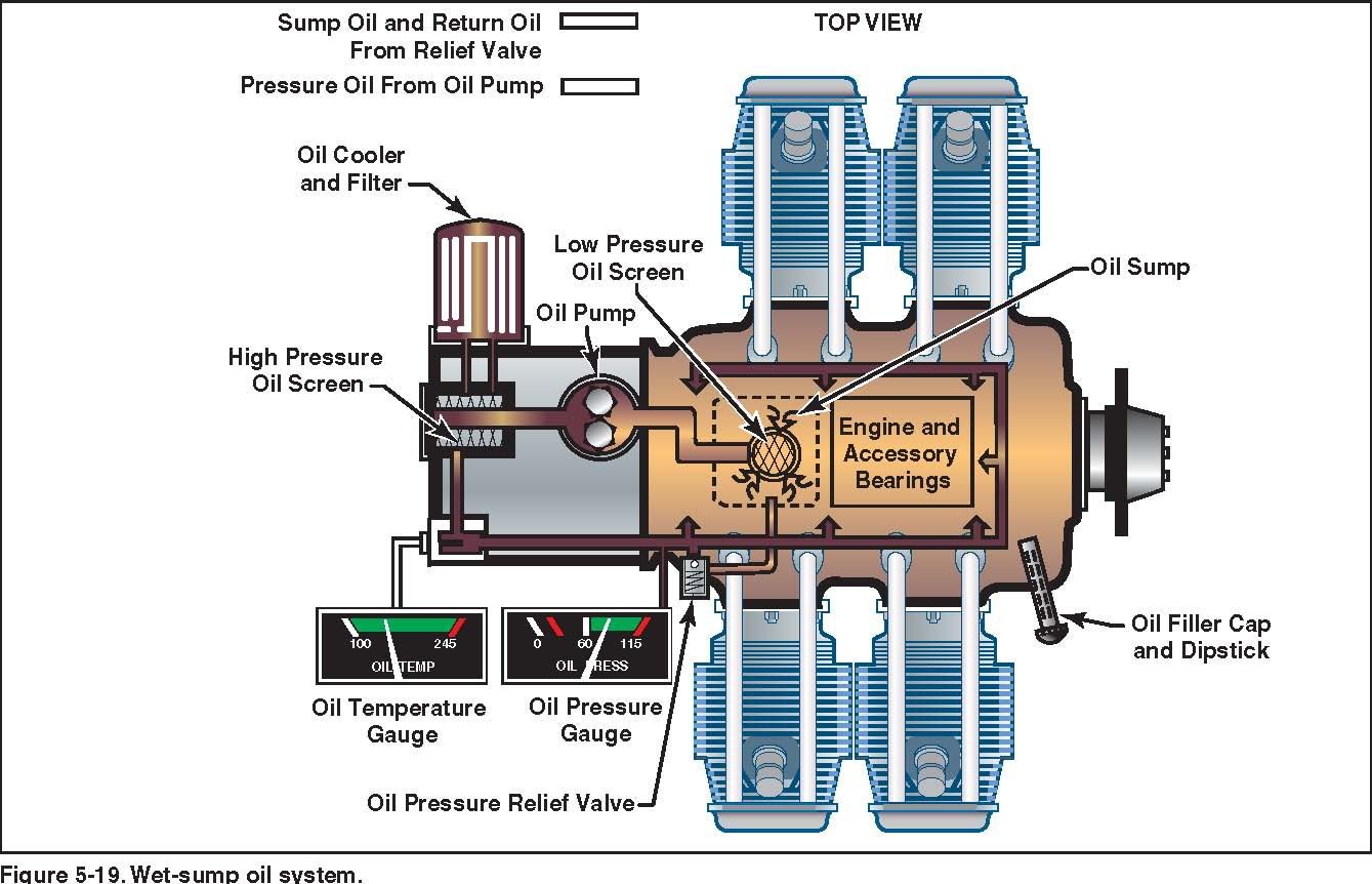 hight resolution of there should be an indication of oil pressure during engine start refer to the afm poh for manufacturer limitations the oil temperature gauge