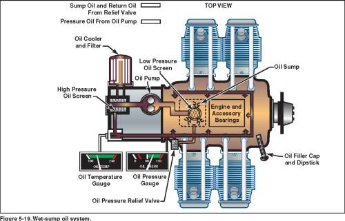 small resolution of there should be an indication of oil pressure during engine start refer to the afm poh for manufacturer limitations the oil temperature gauge