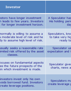 From above chart it is very clear that investor and speculators have different approaches towards asset classes like equity bonds etc also investment speculation gambling how are they rh ascentsolutions