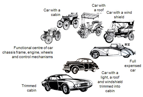 Automobile Industry: Automobile Industry Timeline