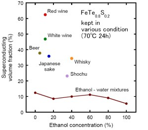 superconducting drinks