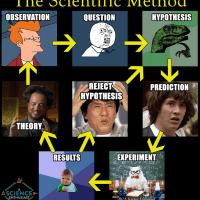 scientific-method-meme