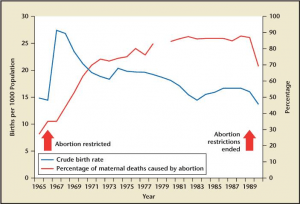 Romania Abortion Mortality