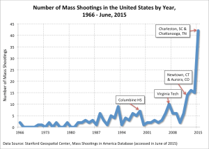 gun violence mass shooting frequency