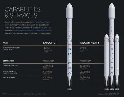 SpaceX Falcon 9 Falcon Heavy Rocket Pricing
