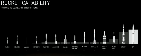 spacex bfr mars rocket capability comparison