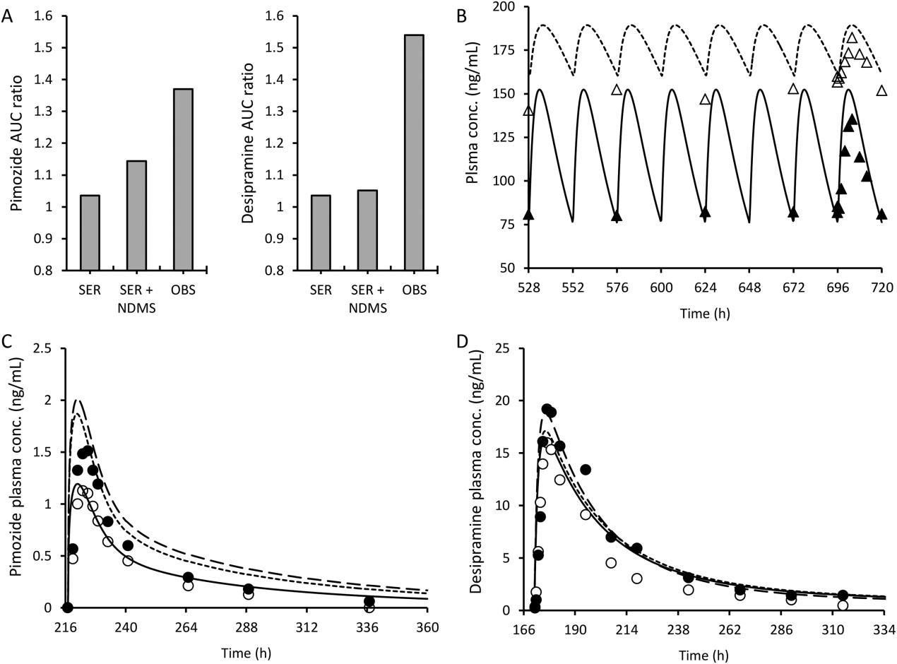 Quantitative Prediction of Drug–Drug Interactions