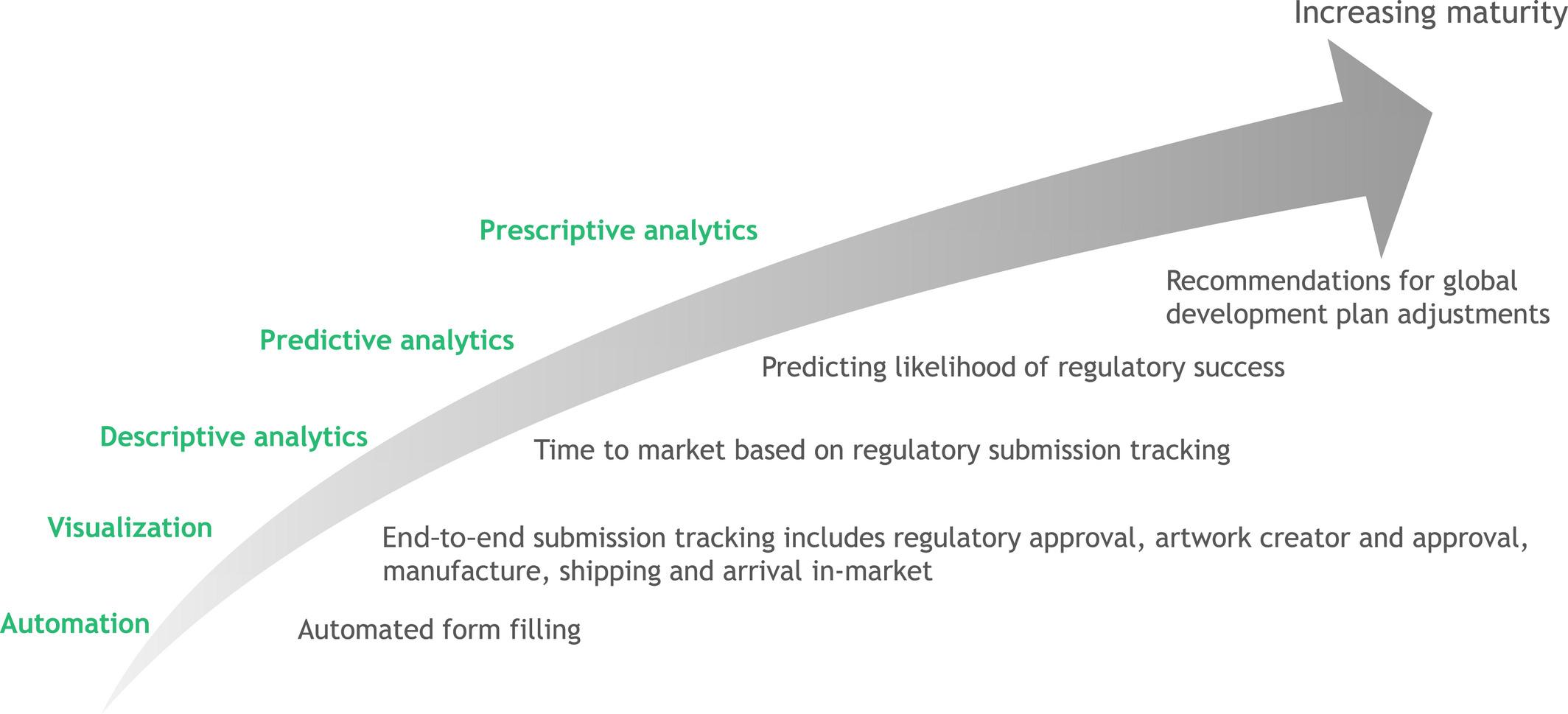 Innovation in Regulatory Science Is Meeting Evolution of