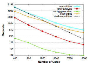 "Scaling for HipMer and its components, with the run time in seconds falling in direct proportion to the number of processing cores it used on Edison, NERSC's Cray XC30 supercomputer. The black dashed line shows overall scaling under ideal conditions. From Evangelos Georganas, Aydın Buluç, Jarrod Chapman, Steven Hofmeyr, Chaitanya Aluru, Rob Egan, Leonid Oliker, Daniel Rokhsar and Katherine Yelick, ""HipMer: An Extreme-Scale De Novo Genome Assembler"". 27th ACM/IEEE International Conference on High Performance Computing, Networking, Storage and Analysis (SC 2015), Austin, TX, USA, November 2015."