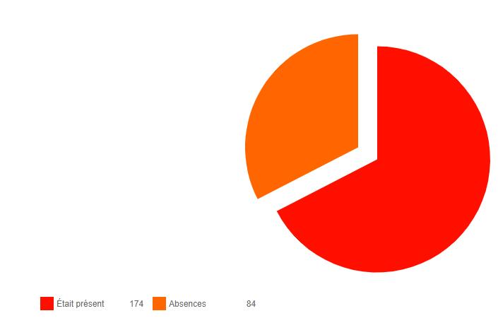 rapport présent - absent