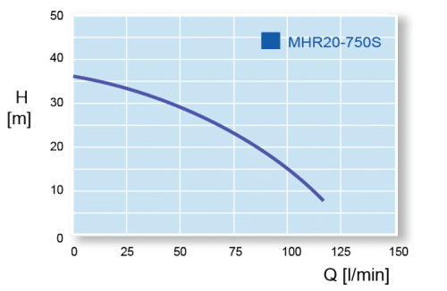 Hyjet MHR20-750 Performance Curve