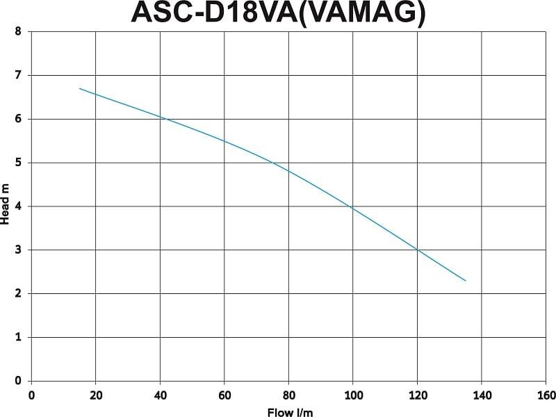 ASC D18VA Vortex Drainage Sump Pump Performance