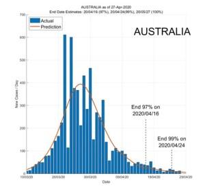 Australia 28 April 2020 COVID2019 Status by ASDF International
